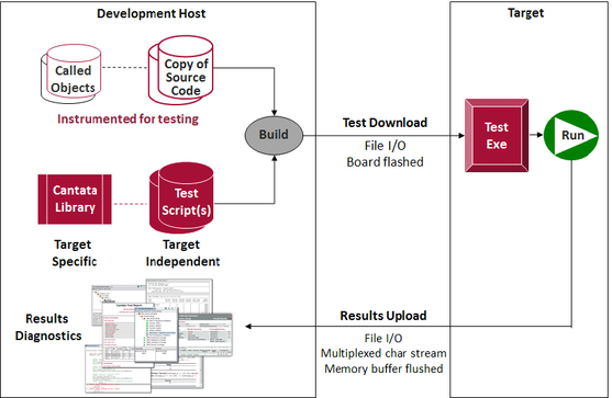Cantata Unit Test Coverage Intelligent Unit And Integration