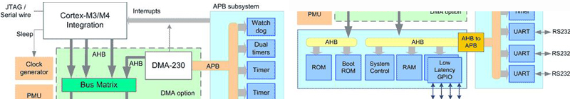 ARM Cortex M training