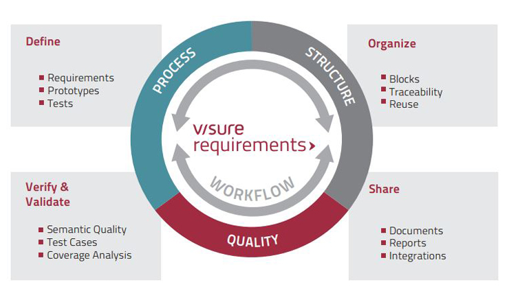 Requirements lifecycle Management